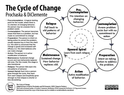 Stages Of Change Worksheet by The Stages Of Change Prochaska Diclemente Social