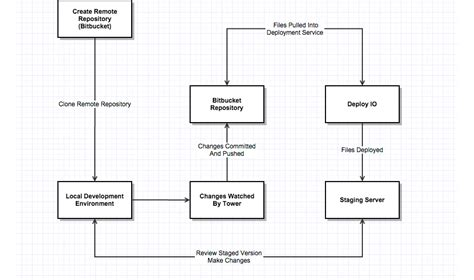 programming workflow website workflow diagram image collections how to guide