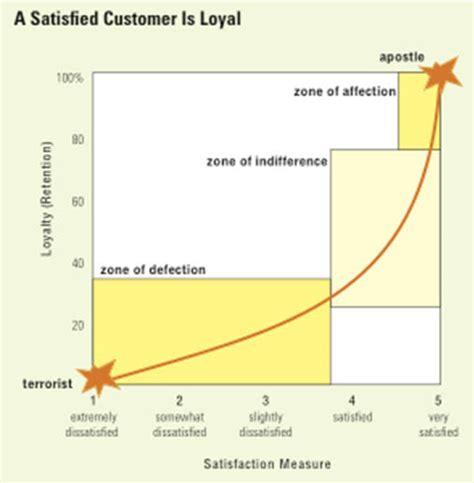 bank customer satisfaction thesis bank customer loyalty