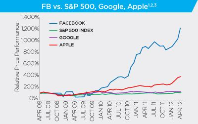 charts: facebook's ipo in historical context and its share