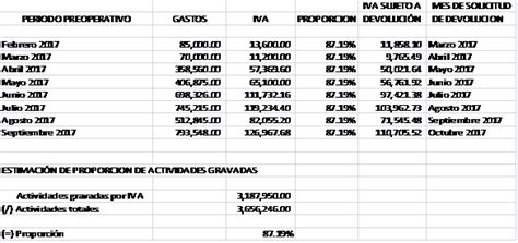 requisitos de devolucion de iva 2016 191 acreditamiento del iva por gastos preoperativos conoce