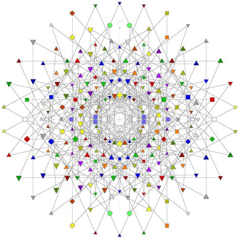 dynamic pattern theory wiki e8 a theory of everything in particle physics http en