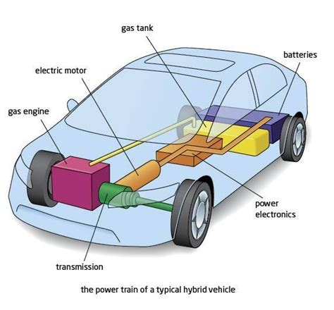 how hybrid cars work how the hybrid engine works ehow