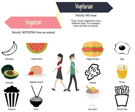 Finding Similarities Between Options And by Increased Interest In Veganism The Pearl Post