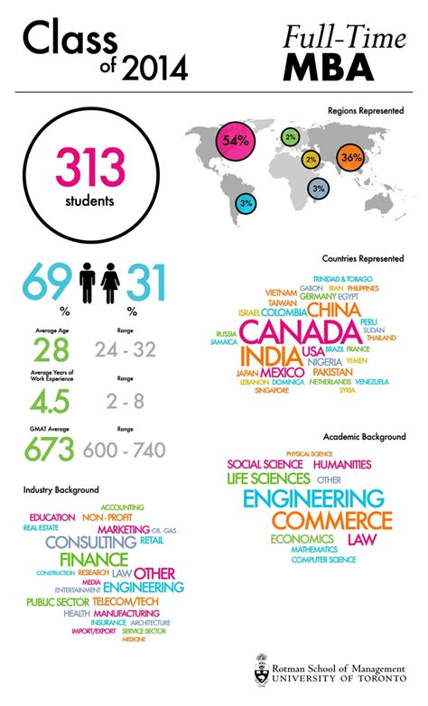 Rotman Mba Number Of Applicants by 1000 Images About About Rotman School Of Management On