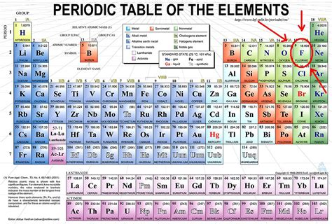 Periodic Table Search by Chemistry 11 Quantum Mechanics