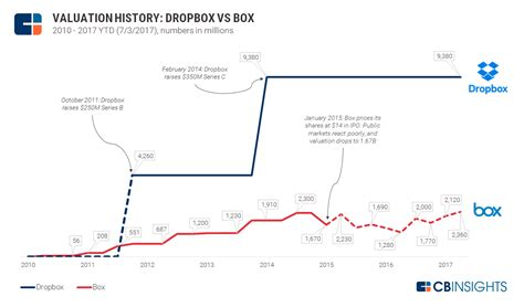 dropbox valuation dropbox vs box valuation matchup