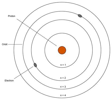 bohr diagram for phosphorus bohr on emaze