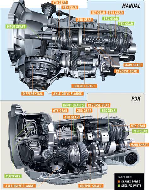 car repair manual download 2011 porsche boxster transmission control pdk gear oil 997 2 series carrera carrera 4 carrera 2s carrera 4s carrera gts 911