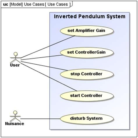 sysml use diagram sysml use diagram sysml plugin 18 4 no magic