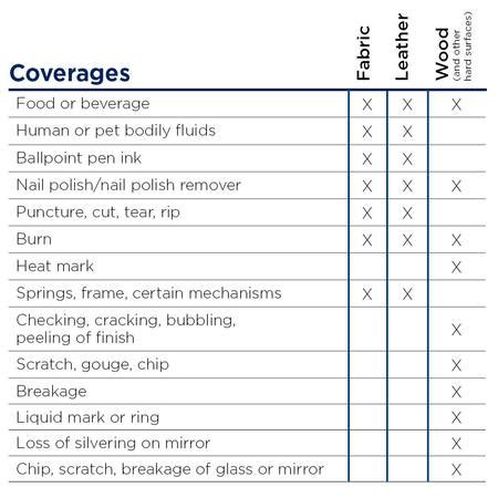 Furniture Protection Plan Review by Safeware Furniture Protection Plans Free Outhouse