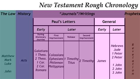 the christian world around the new testament books what year was the new testament written 28 images maia