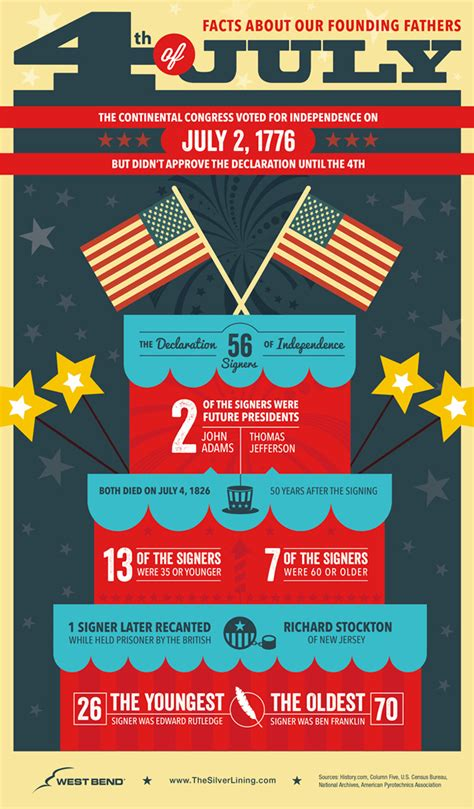 4th Of July Facts by 4th Of July Facts And Safety Tips