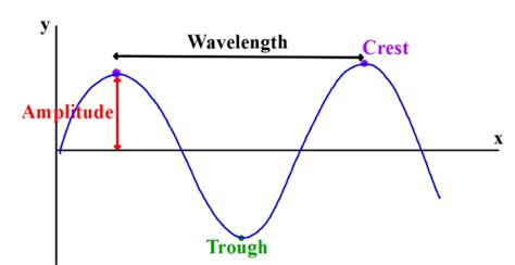 labelled diagram of a transverse wave transverse wave iv2014
