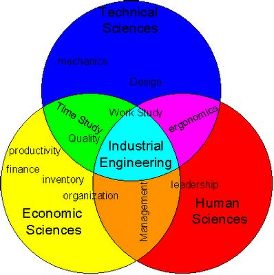 pattern meaning in mechanical engineering what is industrial technology engineering drew s