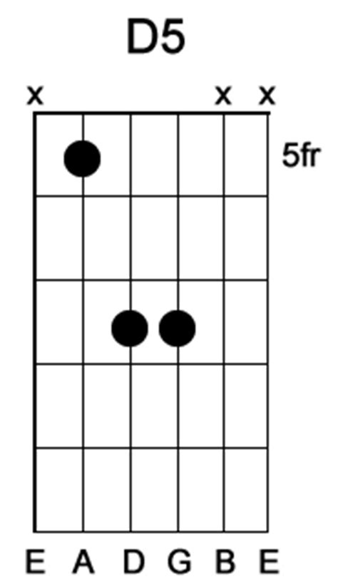 D5 Chord Guitar Gallery - chord guitar finger position