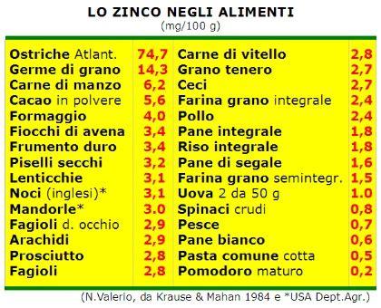 ferro alimenti vegetariani lacto ovo vegetarian carenza di zinco no se la dieta 232