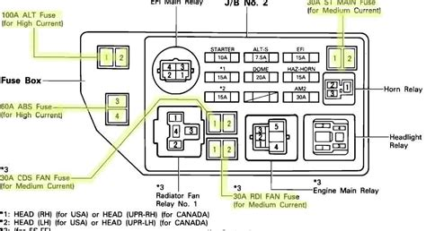 1999 toyota camry fuse box wiring diagrams wiring diagrams