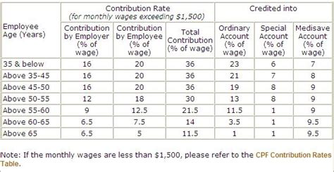 Cpf Ordinary Wage Ceiling by Cpf Contribution Allocation Rates Changes From 1 Sep