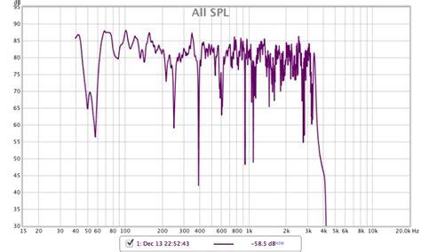 understanding  rew measurement spl graph home theater