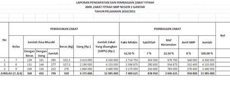 Format Laporan Zakat Fitrah | laporan zakat fitrah smp negeri 1 gantar