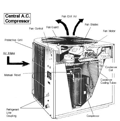 outside ac unit diagram diagram of central air