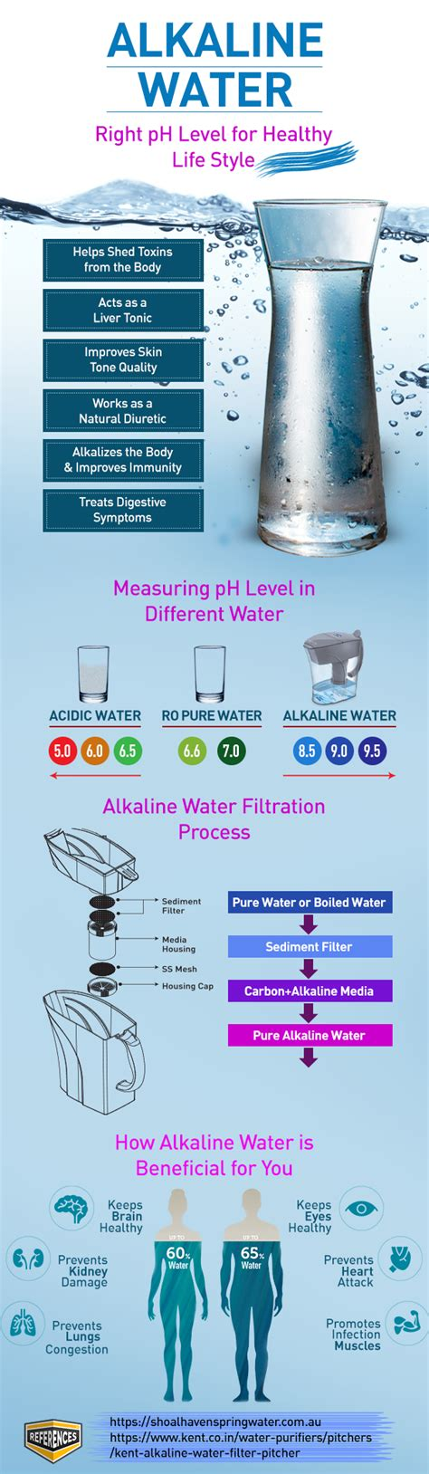 Does Alkaline Water Detox by Alkaline Water Filter For Right Ph Level In Water