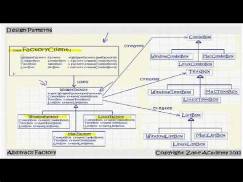 factory design pattern in java youtube java abstract factory design pattern youtube
