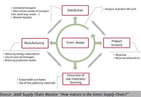 Mba In Purchase And Material Management by Green Supply Chain Management Exles And Results