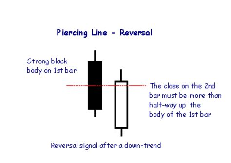 piercing line pattern forex bearish engulfing candlestick pattern free patterns