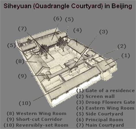Home Floor Plan Online beijing siheyuan quadrangle courtyard in beijing