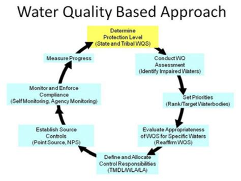 blog about new water laws epa updated water quality regulations of clean water act