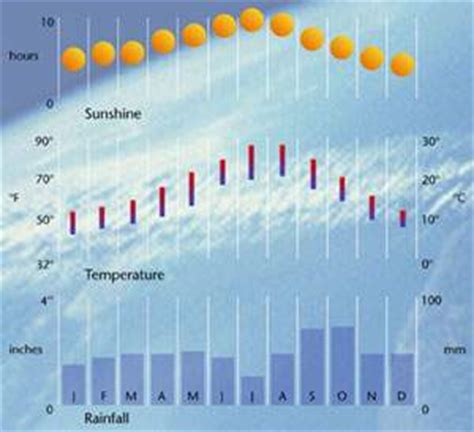 barcelona temperature barcelona travel guide weather climate rainfall