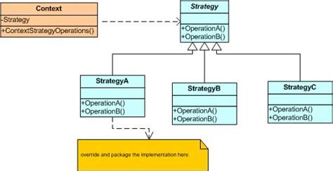 design pattern strategy strategy design pattern case study codeproject