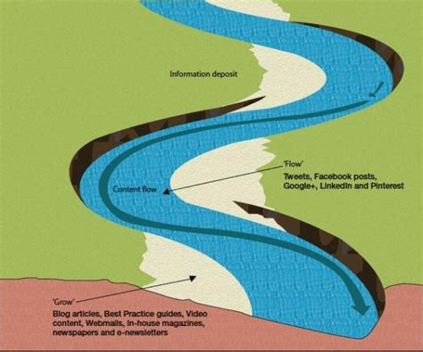 meandering river diagram erosion and deposition diagram velocity and