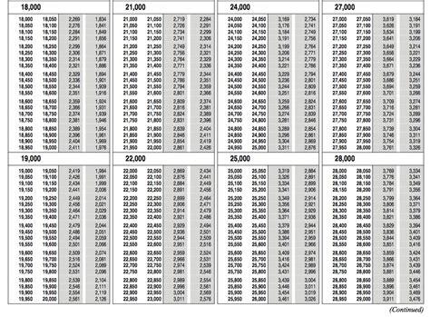 2013 tax tables 1040ez tax table 1040ez 1040ez tax table tips sapling com taxes