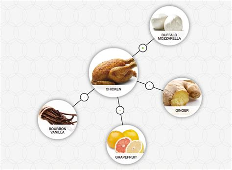 Website Of The Week Food Pairing by Bernard Lahousse Designs Taste Using The Science Of