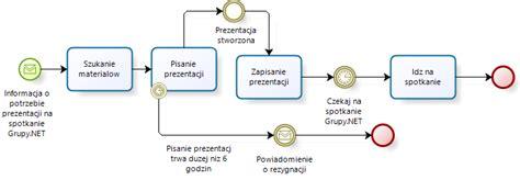 diagram w bpmn bpmn modelowanie proces 243 w biznesowych studencki początek