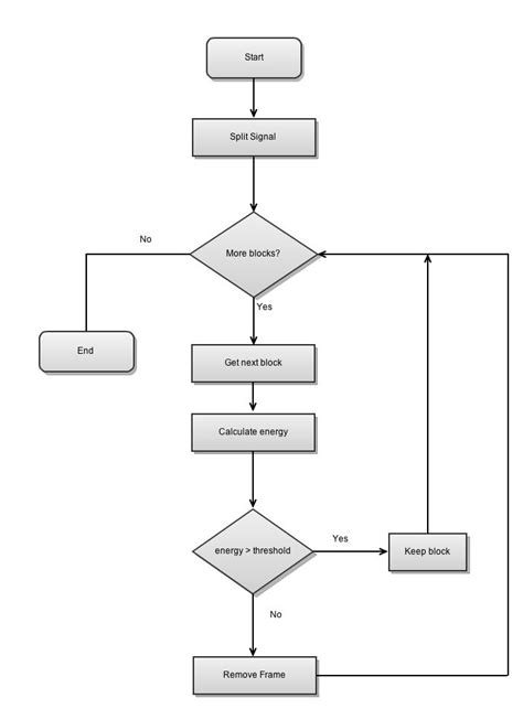 flowchart while loop flowchart of for loop in best free home design idea
