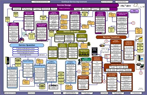 itil diagram 09 q7 itil 2011 overview diagram english 1111071