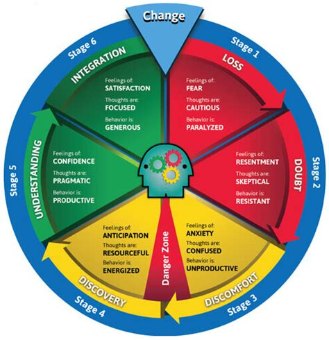 The Wheels Of Change by Change Cycle Change Cyclechange Cycle