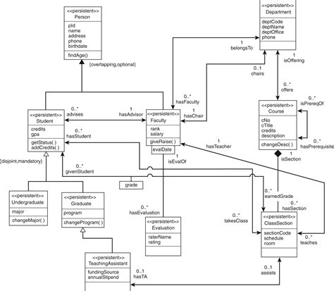 uml database diagram database uml diagram tool 28 images the uml diagram
