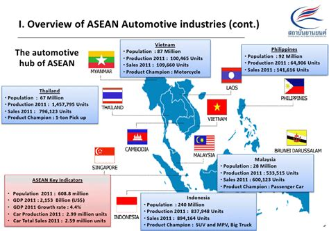 Auto Business News by Aec What To Expect For Thai Automotive Industry In 2015