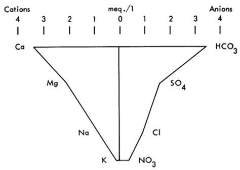 stiff diagram stiff diagrams for water quality stiff free engine image