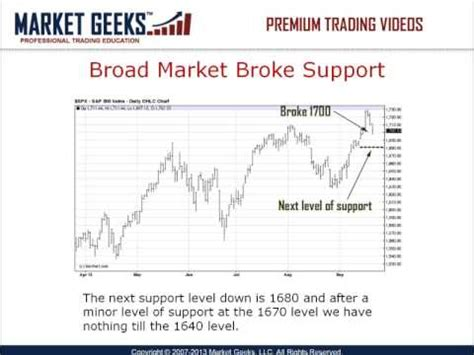 learn to swing trade learn swing trading tactics the easy way youtube