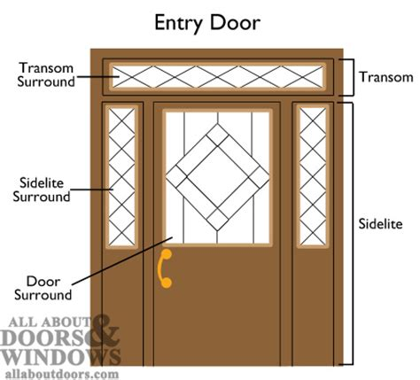 Replacing Glass Surrounds In Sidelites Door Lites And Parts Of A Front Door