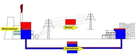 Schlechte Energie Im Haus by Fernw 228 Rme