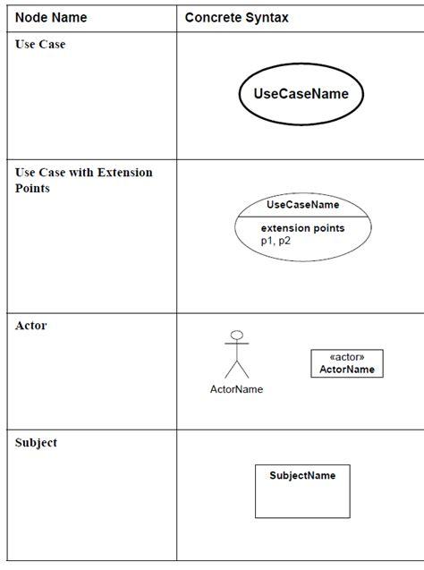diagramme sysml cas d utilisation sysml le diagramme de cas d utilisation use