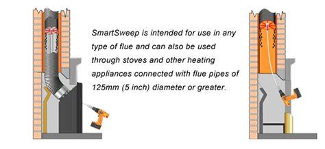 Chimney Flue Cleaning Kit - rotary chimney sweeping kit iq design