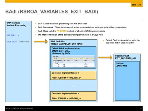badi tutorial sap technical coexistence of badi rsroa variables exit badi and customer